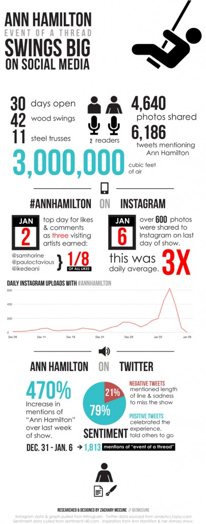 AnnHamilton_Infographic_ZacharyMcCune-640